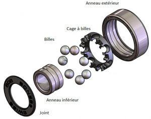 Les composants d'un roulement à billes